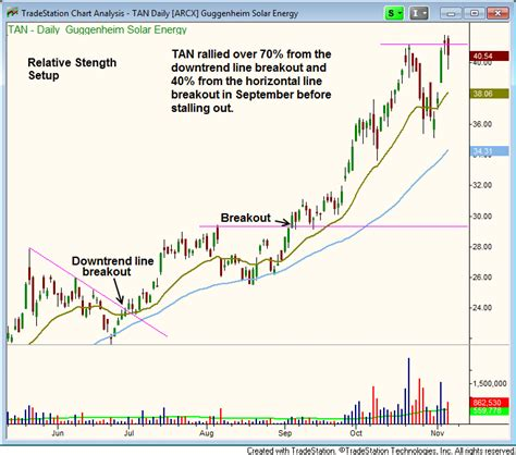 etf swing trading best etf and stock trading strategy for technical swing