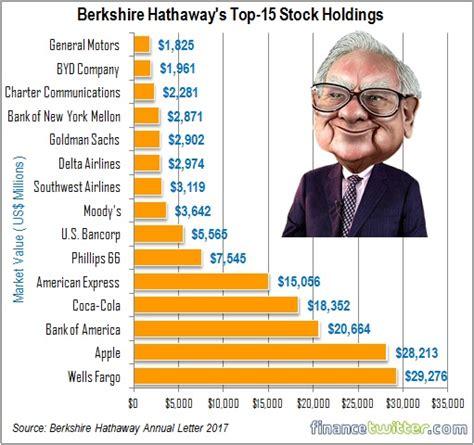 Berkshire Hathaway Letters