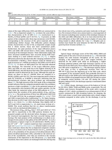 xrd pattern of niooh 2014 journal of power sources 247 2014 572 578
