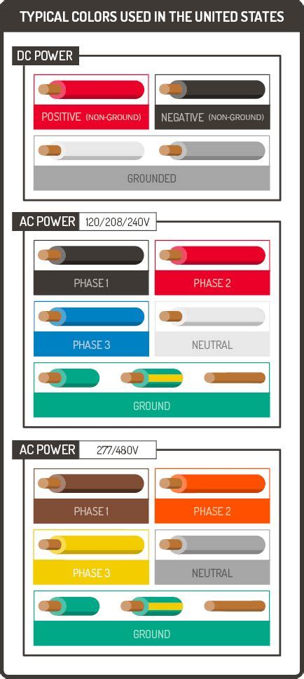 guide  electrical wiring colors coding graphic