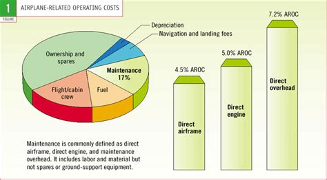 Home Magazine Figure 1 Airplane Related Operating Costs