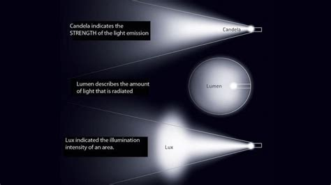 lumen candela lumens and light words explained in a single image