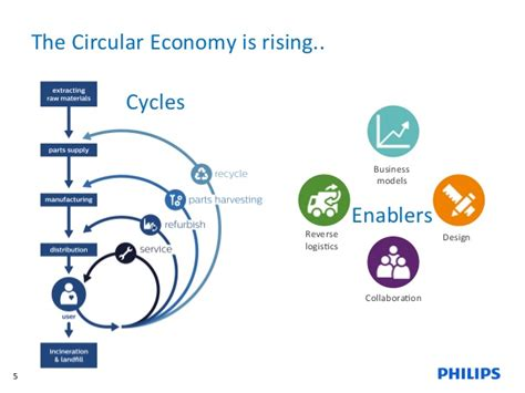 Circular Economy Mba by Light As A Service As Enabler For Remanufacturing By Anton