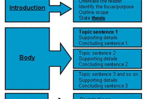 Structure Of Essay Writing by Write A Creative Essay That Will Be Highly Readable And