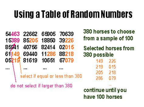How To Use A Random Number Table by Resource 7 Use Of Random Number Table Ap Stats Chapter 5
