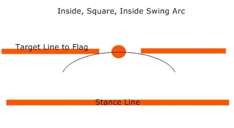 square to square swing the ultimate golf putting tutorial 101 golf practice guides