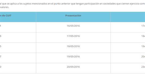 prorroga vencimientos ganancia sociedades 2016 prorrogaron ganancias personas f 237 sicas y bienes personales