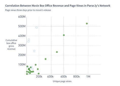pqe pattern quantify exception discovering patterns in online attention for movies