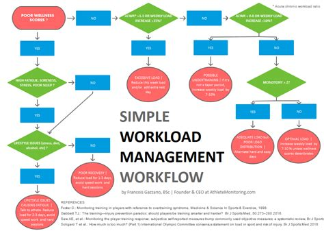 workflow technologies a simple and practical daily workload management workflow