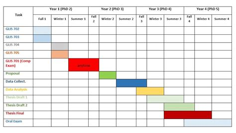 thesis timeline template research thesis timeline