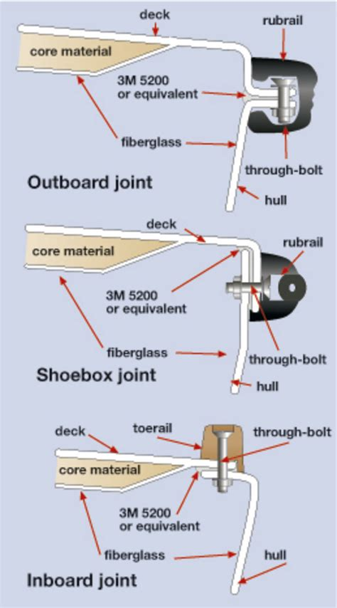 boat hull to deck joint what is the best method for securing the hull sail magazine