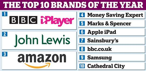 best sheet brands on amazon amazon and google the tarnished brands their popularity