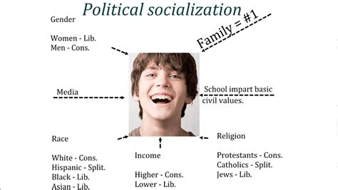 Political Socialization Essays by 4 Important Stages Of Political Socialization