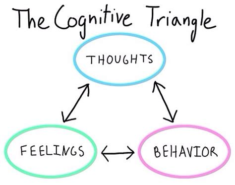 how to analyze emotional intelligence and cognitive behavioral therapy books thoughts feelings behaviours the cognitive triangle