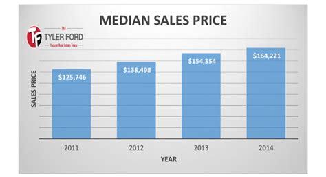 2014 annual tucson housing market report