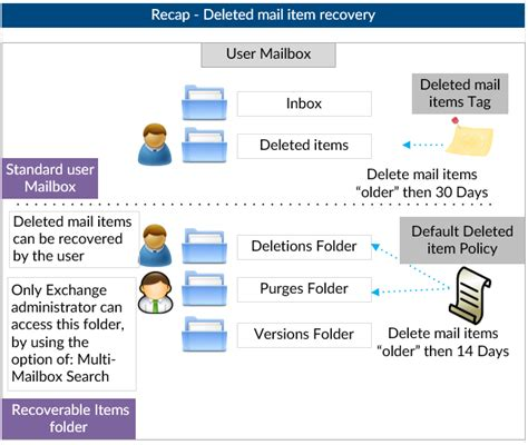 Office 365 Portal Recover Deleted Items Recover Deleted Mail Items Office 365 O365info