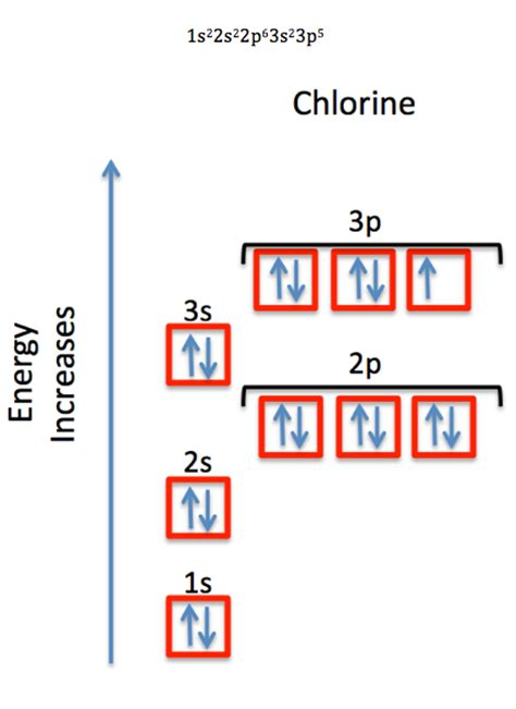 orbital diagram for chlorine ground state electron configuration definition exle
