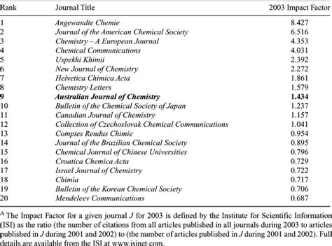 Acta Crystallographica Section F Impact Factor by Csiro Publishing Australian Journal Of Chemistry