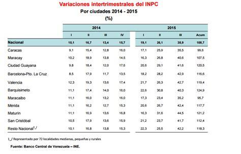 inpc y recargos 2015 tabla de inpc 2015 y 2016 inpc y recargos 2015 y 2016