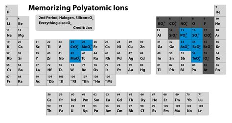 Periodic Table With Ions by Polyatomic Periodic Table Polyatomic Ions Periodic Table