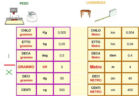 test di autovalutazione inglese gid materiali didattici