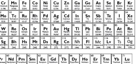 Updated Periodic Table by Updated Periodic Table Skip The School