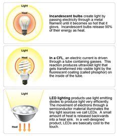 6 reasons to choose led lighting for your hdb led fairy string lights shop on pinterest led fairy