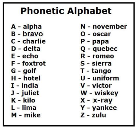 printable alphabet list just hit the print button and print the phonetic alphabet
