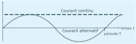 Courant Continu Et Alternatif 5330 by Formule De La Puissance En Courant Continu