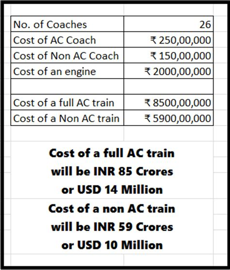 how much does a trained cost how much does one indian passenger cost
