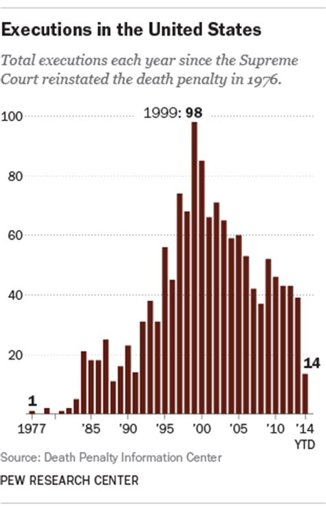 executions in the u s in 2003 death penalty information lower support for death penalty tracks with falling crime