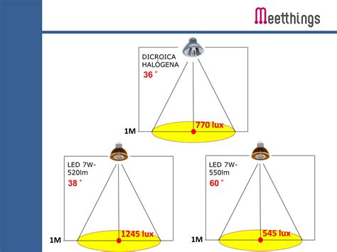 lade led alogene comparativa dicroica led y dicroica hal 243 gena 171
