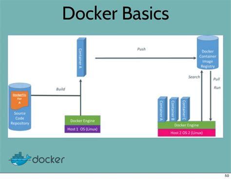 docker basic tutorial docker at djangocon 2013 talk by ken cochrane