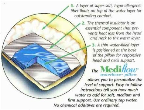 Chiroflow Water Pillow Reviews by Chiroflow Pillow Mediflow Water Based Pillow Water
