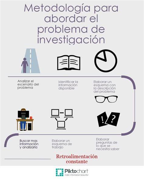 que es la metodologia dela investigacion cualitativa metodolog 237 a de la investigaci 243 n tema 5 proyecto de