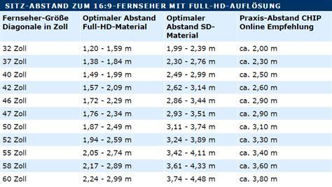 tv größen zoll tabelle abstand zum fernseher das m 252 ssen sie beachten chip