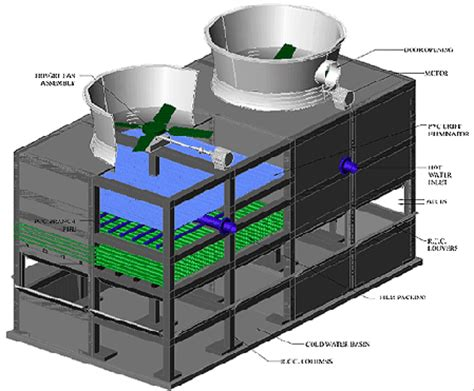 design criteria cooling tower cooling tower بحث google cooling towers pinterest