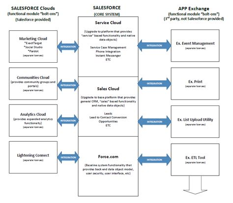 salesforce architecture diagram about salesforce at iu
