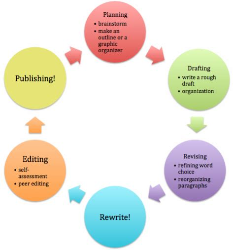 writing process flowchart the writing process the grammar guide