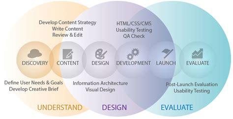 application design goals web development company web app development theos