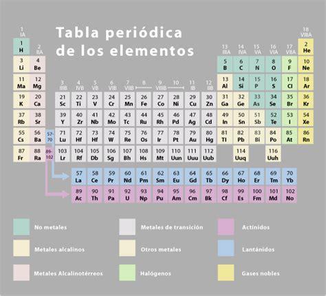 tabla de concordancias con la antigua ley mehes quimica en tus manos tabla peri 243 dica de los elementos