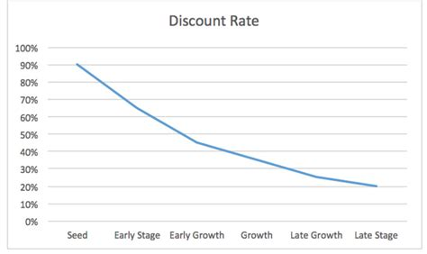 discount rates on investors and discount rates