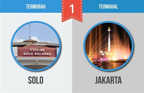Termurah Di Indonesia 10 kota termahal dan termurah di indonesia