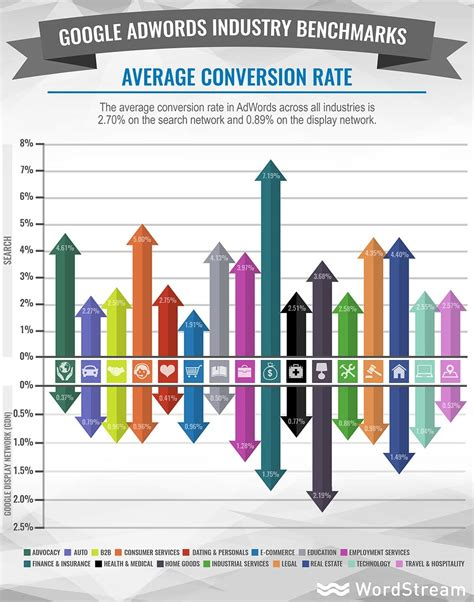 average of adwords benchmarks for your industry new data