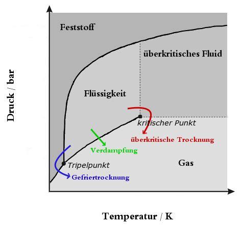 temperature phase diagram file pressure temperature phase diagram verdfung png