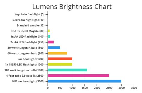 lumens brightness scale chart how bright is x lumens