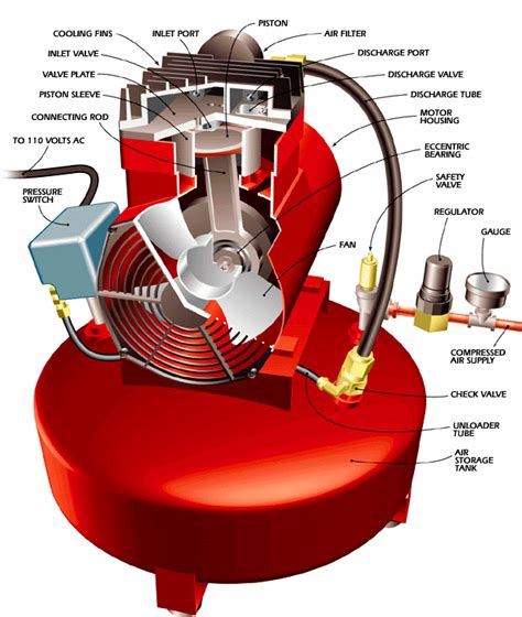 what s the difference between a and a compressor machine design