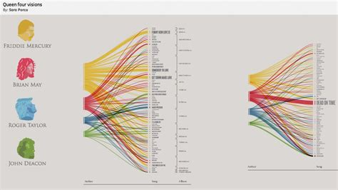 10 fascinating data visualization projects