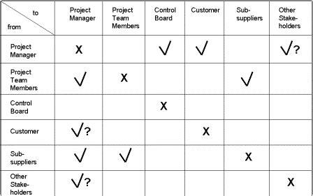 Project Communications Plan Communication Matrix Template