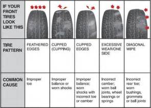 Car Tire Wear Guide Tire Wear Patterns And What They Motorcycle Review